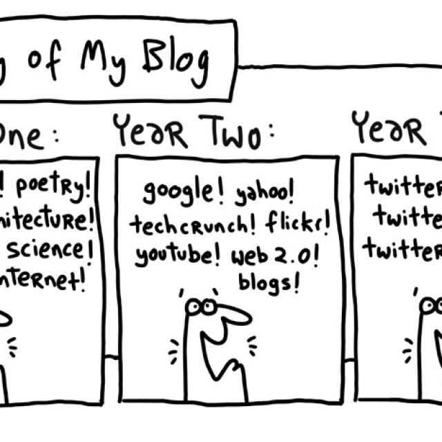 History of my blog
